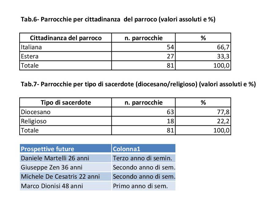 elaborazioni clero_diocesiTerni-004